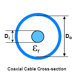 Coaxial cable impedance calculator.