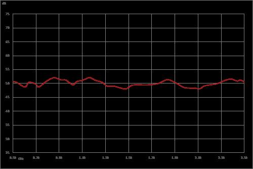 50 dB Gain, 100 Watt Psat, 500 MHz to 2.5 GHz, High Power GaN Amplifier, SMA, Class AB