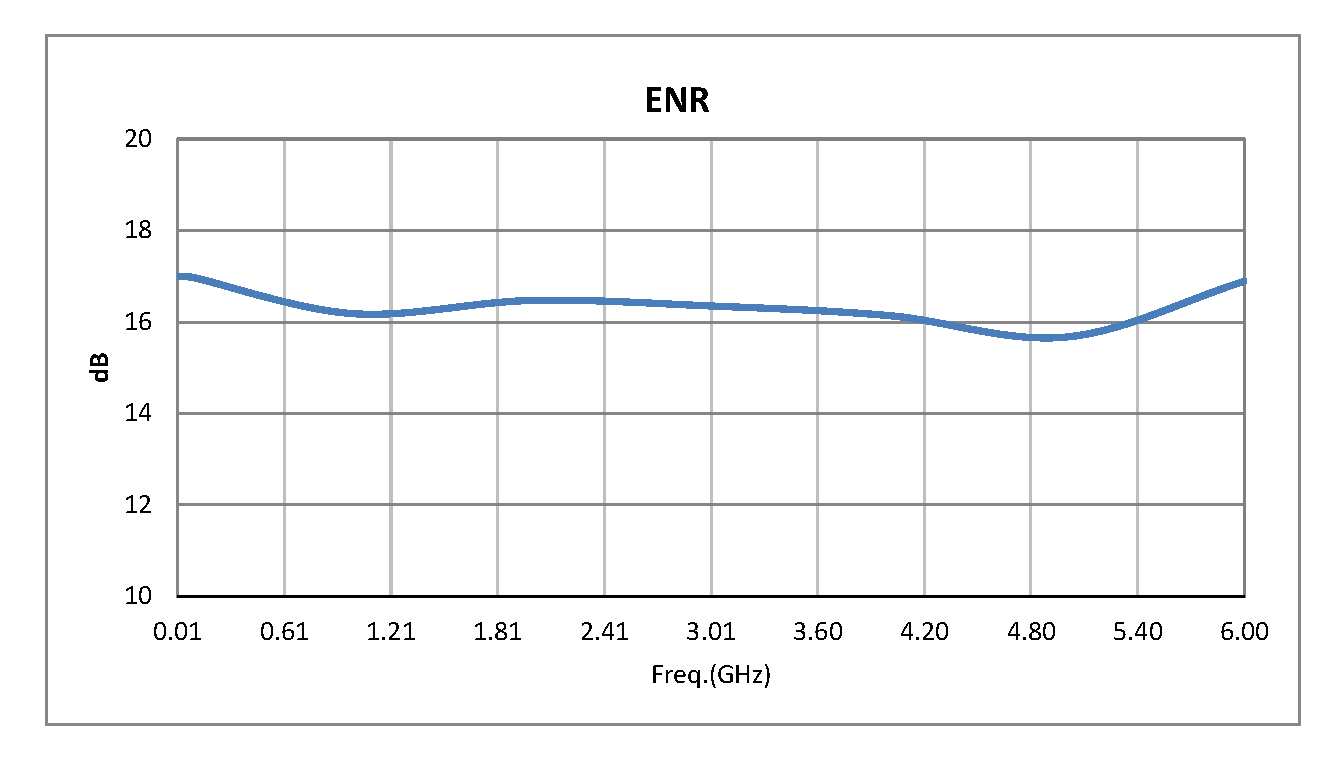SMA Broadband Calibrated Noise Source With A Noise Output ENR Of 15 dB From 10 MHz to 6 GHz