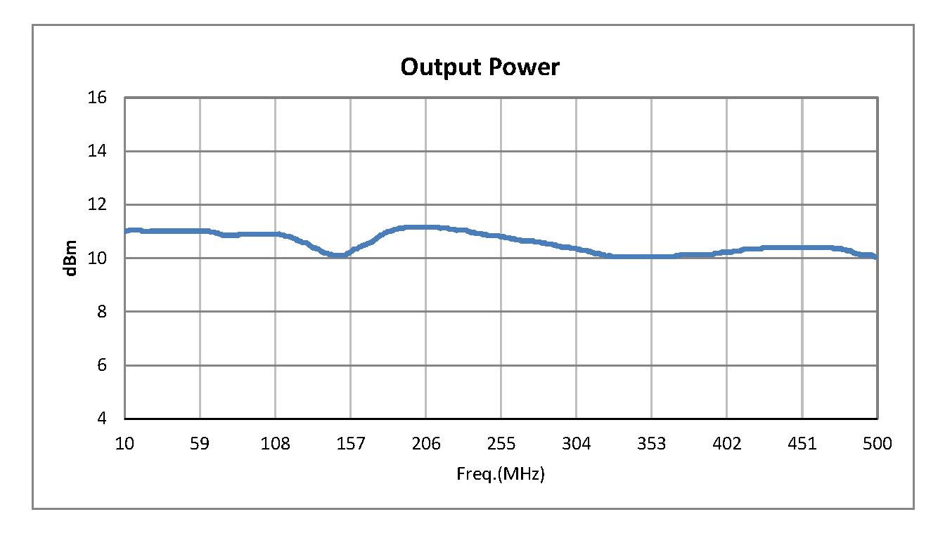 50 Ohm Amplified Noise Module Pout = +10 dBm, -77 dBm/Hz, SMA Connectorized