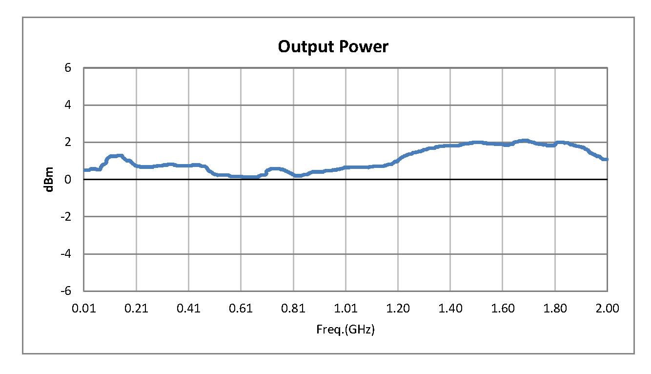 50 Ohm Amplified Noise Module Pout = 0 dBm, -93 dBm/Hz, SMA Connectorized