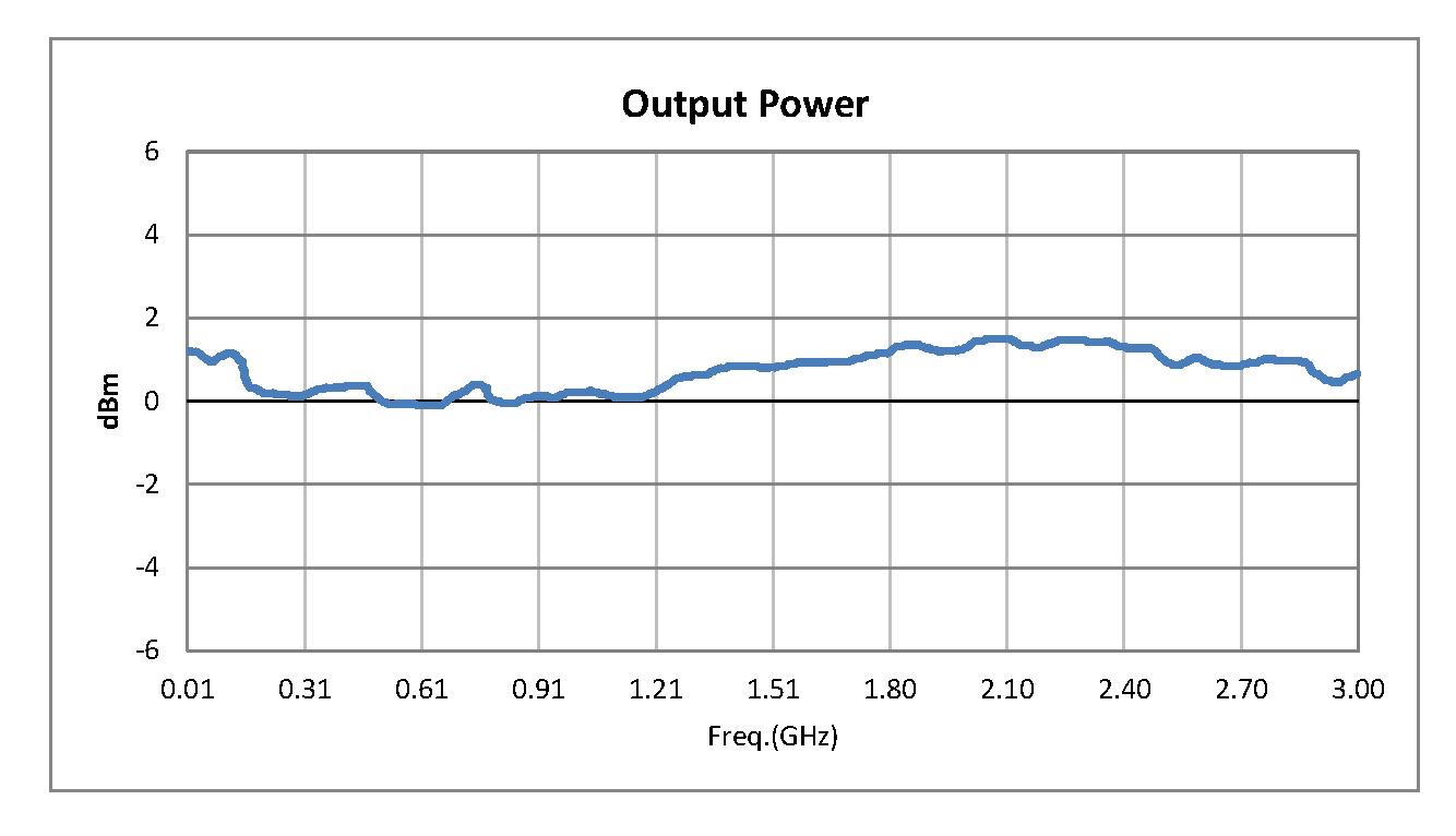 50 Ohm Amplified Noise Module Pout = 0 dBm, -95 dBm/Hz, SMA Connectorized