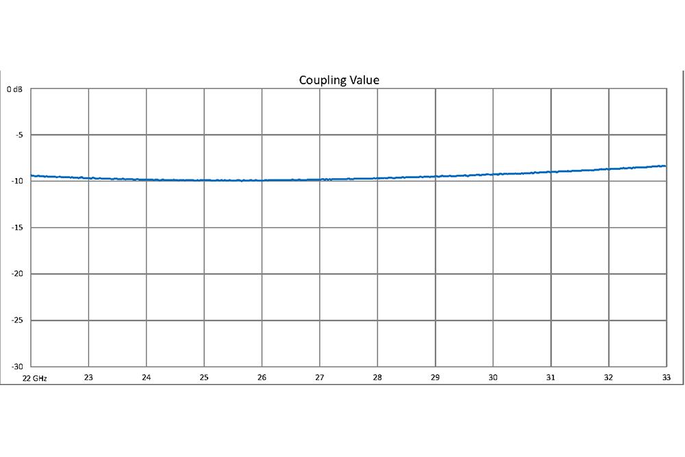 WR-34 10 dB Directional Waveguide Broadwall Coupler, UG-1530/U Square Cover Flange, E-Plane Coupled Port, 22 GHz to 33 GHz