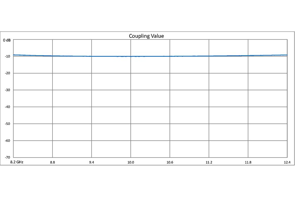 WR-90 10 dB Directional Waveguide Broadwall Coupler, UG-39/U Square Cover Flange, E-Plane Coupled Port, 8.2 GHz to 12.4 GHz
