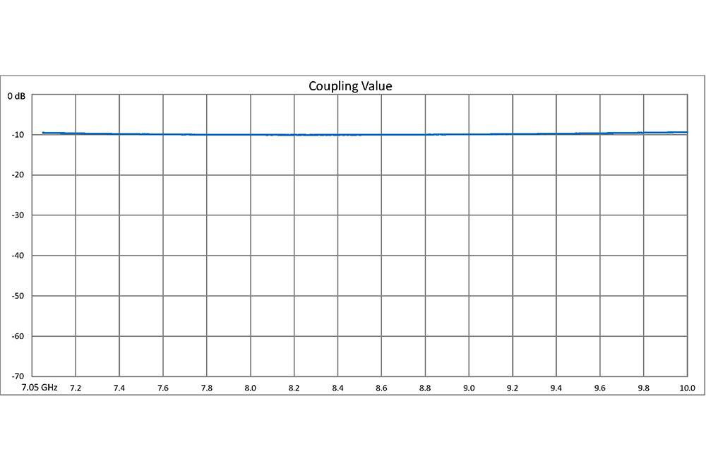 WR-112 10 dB Directional Waveguide Broadwall Coupler, UG-51/U Square Cover Flange, E-Plane Coupled Port, 7.05 GHz to 10 GHz