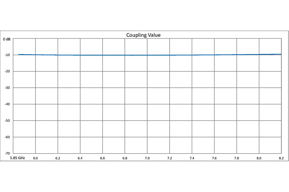 WR-137 10 dB Directional Waveguide Broadwall Coupler, UG-344/U Round Cover Flange, E-Plane Coupled Port, 5.85 GHz to 8.2 GHz