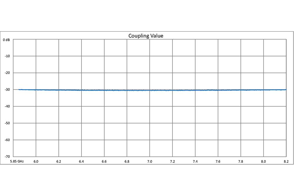 WR-137 30 dB Directional Waveguide Broadwall Coupler, UG-344/U Round Cover Flange, E-Plane Coupled Port, 5.85 GHz to 8.2 GHz