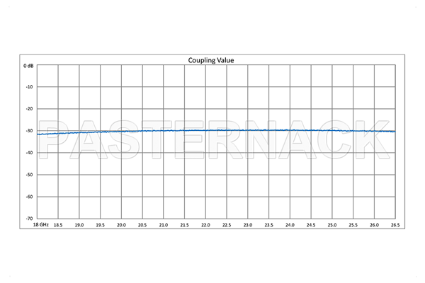WR-42 Waveguide 30 dB Crossguide Coupler, UG-595/U Square Cover Flange, 18 GHz to 26.5 GHz, Bronze