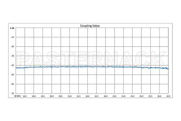 WR-42 Waveguide 40 dB Crossguide Coupler, 3 Port UG-595/U Square Cover Flange, 18 GHz to 26.5 GHz, Bronze