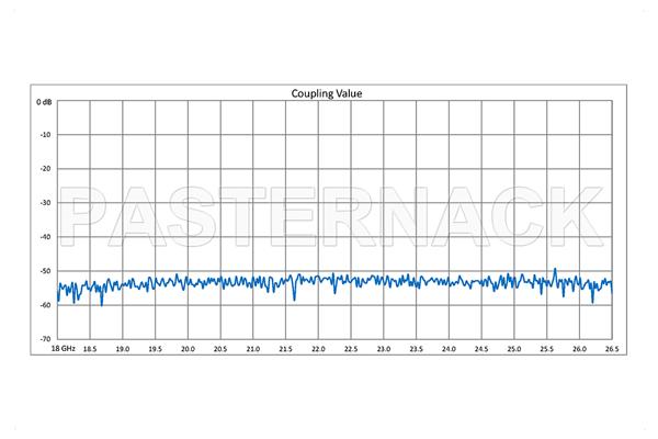 WR-42 Waveguide 50 dB Crossguide Coupler, 3 Port UG-595/U Square Cover Flange, 18 GHz to 26.5 GHz, Bronze
