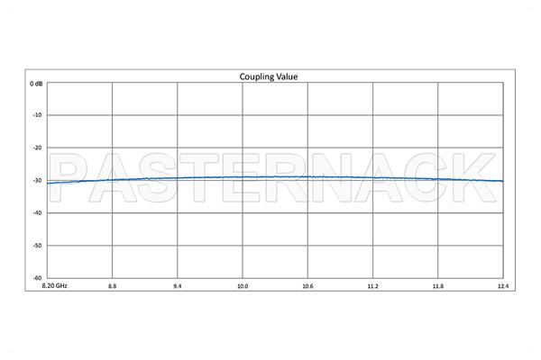 WR-90 Waveguide 30 dB Crossguide Coupler, 3 Port UG-39/U Square Cover Flange, 8.2 GHz to 12.4 GHz, Bronze