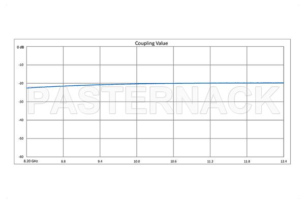WR-90 Waveguide 20 dB Crossguide Coupler, 3 Port CPR-90G Flange, 8.2 GHz to 12.4 GHz, Bronze