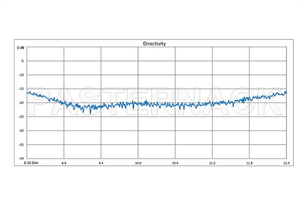 WR-90 Waveguide 30 dB Crossguide Coupler, 3 Port CPR-90G Flange, 8.2 GHz to 12.4 GHz, Bronze
