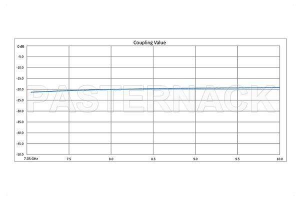 WR-112 Waveguide 20 dB Crossguide Coupler, 3 Port UG-51/U Square Cover Flange, 7.05 GHz to 10 GHz, Bronze