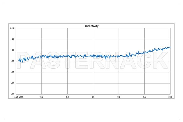 WR-112 Waveguide 30 dB Crossguide Coupler, 3 Port UG-51/U Square Cover Flange, 7.05 GHz to 10 GHz, Bronze