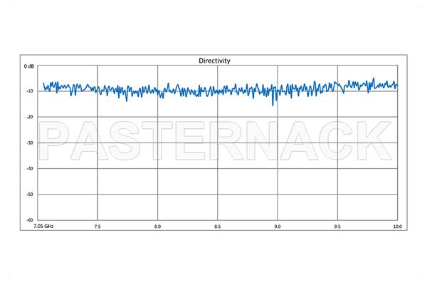WR-112 Waveguide 50 dB Crossguide Coupler, 3 Port UG-51/U Square Cover Flange, 7.05 GHz to 10 GHz, Bronze