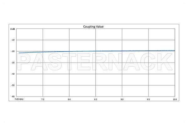 WR-112 Waveguide 20 dB Crossguide Coupler, 3 Port CPR-112G Flange, 7.05 GHz to 10 GHz, Bronze