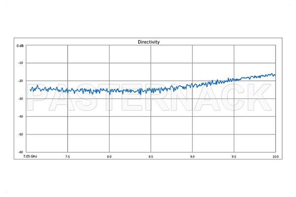 WR-112 Waveguide 30 dB Crossguide Coupler, 3 Port CPR-112G Flange, 7.05 GHz to 10 GHz, Bronze