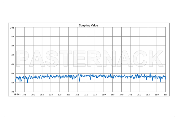 WR-42 Waveguide 50 dB Crossguide Coupler, UG-595/U Square Cover Flange, SMA Female Coupled Port, 18 GHz to 26.5 GHz, Bronze