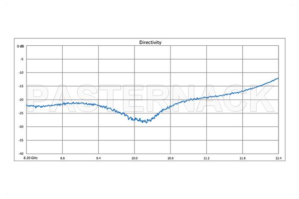 WR-90 Waveguide 20 dB Crossguide Coupler, UG-39/U Square Cover Flange, SMA Female Coupled Port, 8.2 GHz to 12.4 GHz, Bronze