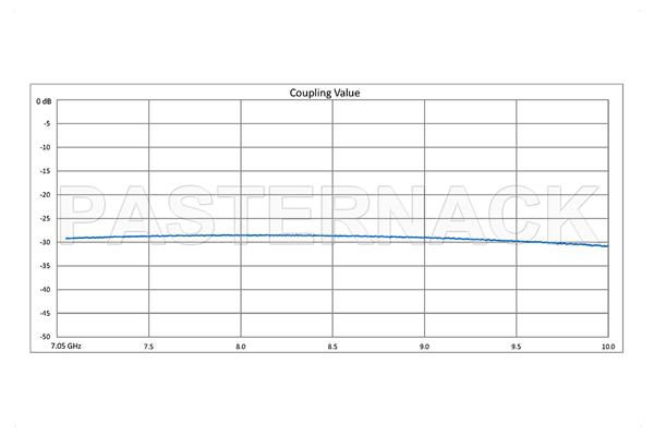 WR-112 Waveguide 30 dB Crossguide Coupler, UG-51/U Square Cover Flange, SMA Female Coupled Port, 7.05 GHz to 10 GHz, Bronze