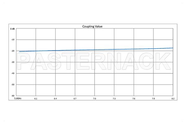 WR-137 Waveguide 20 dB Crossguide Coupler, UG-344/U Round Cover Flange, SMA Female Coupled Port, 5.85 GHz to 8.2 GHz, Bronze