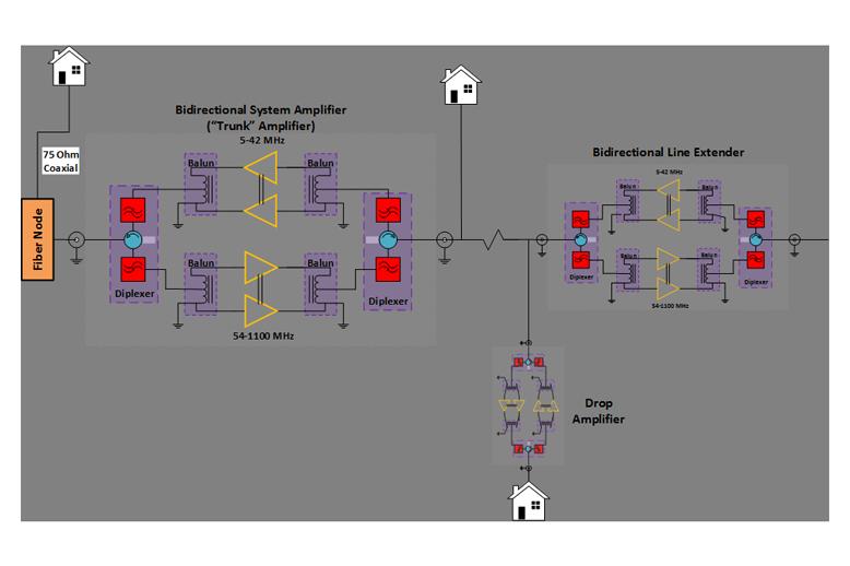 Broadband CATV Infrastructure