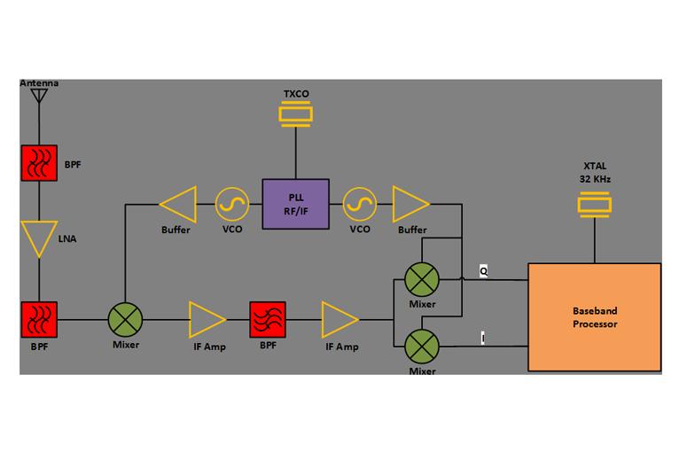 卫星通信(SATCOM)/卫星导航(SATNAV)接收机